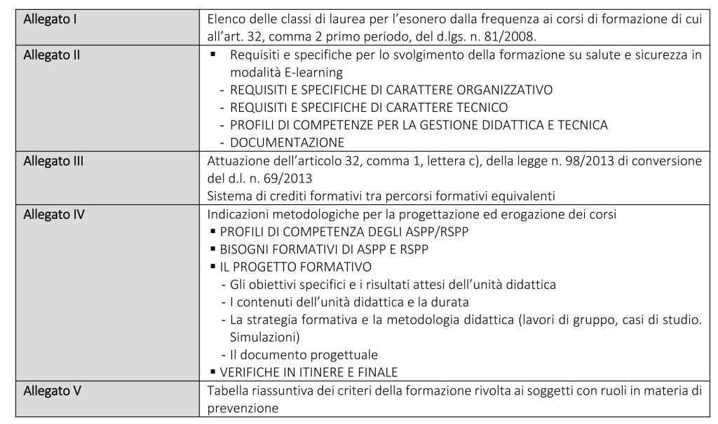 Microsoft Word - Accordo Formazione RSPP